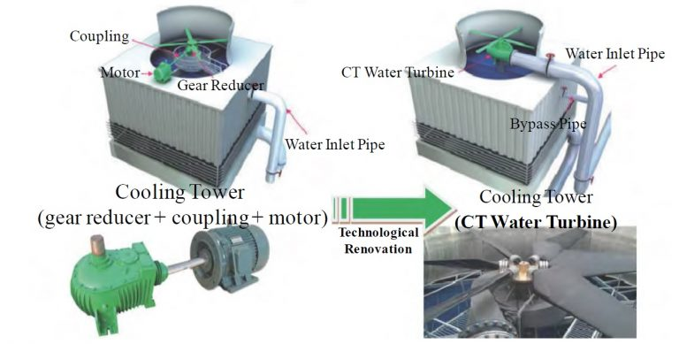 Cooling Tower Water Turbine