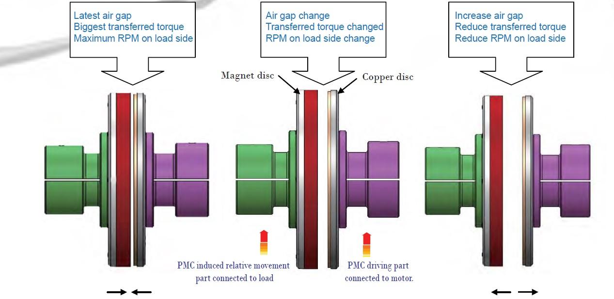 Permanent Magnetic Coupling working principle