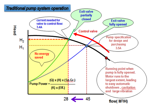 Pump system Permanent Magnetic Coupling