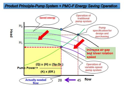 Energy Saving Permanent Magnetic Coupling