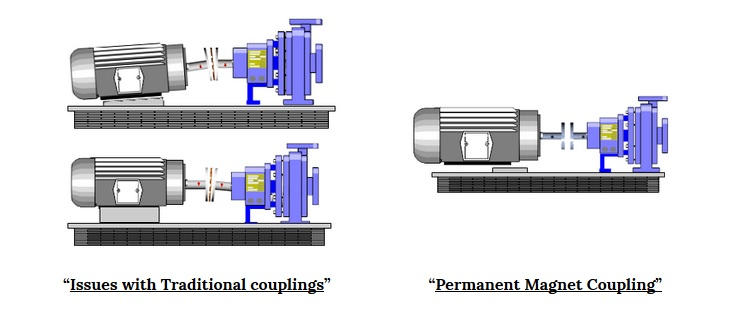 Magnetic Coupling application